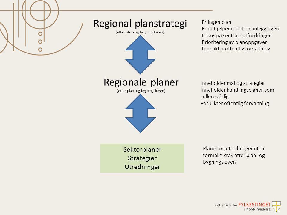 Regionale planer (etter plan- og bygningsloven) Sektorplaner Strategier Utredninger Regional planstrategi (etter plan- og bygningsloven) Er ingen plan