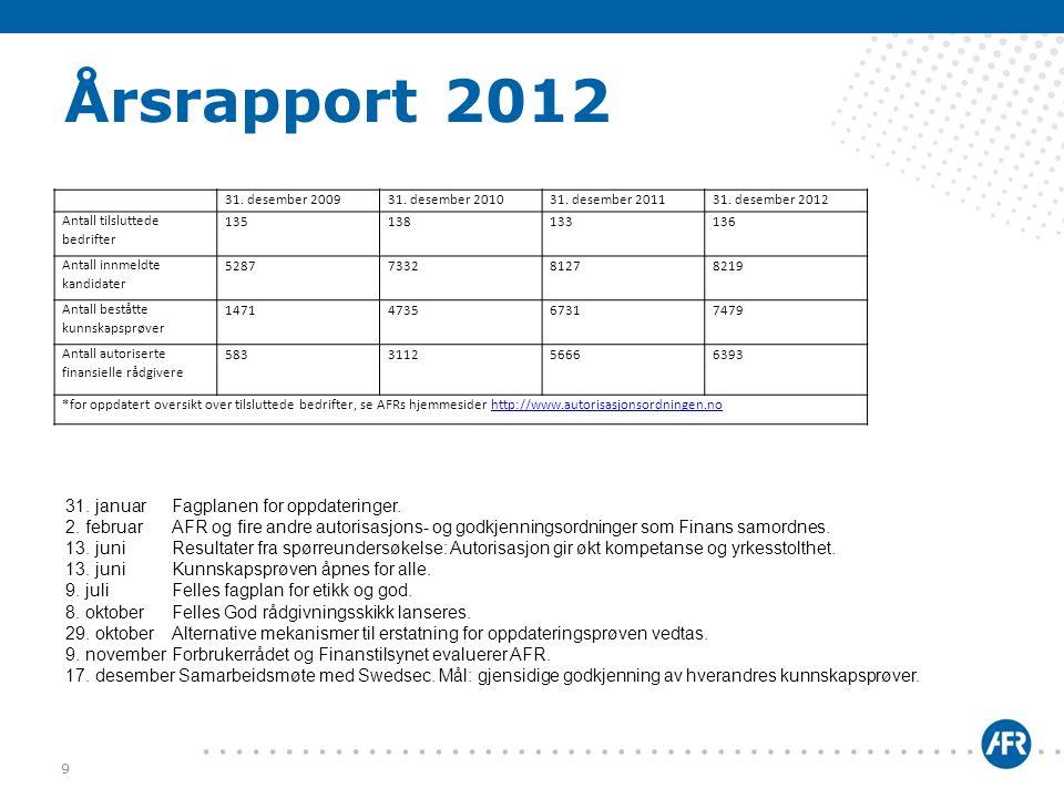 Årsrapport 2012 9 31. desember 200931. desember 201031. desember 201131. desember 2012 Antall tilsluttede bedrifter 135138133136 Antall innmeldte kand