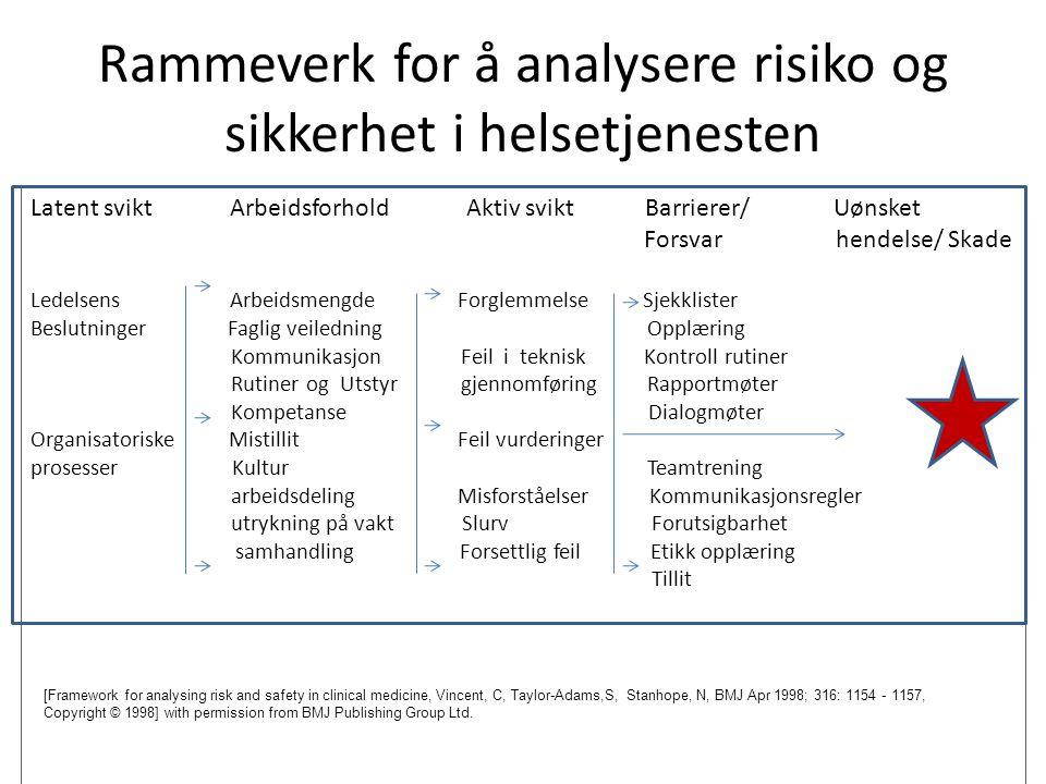 Rammeverk for å analysere risiko og sikkerhet i helsetjenesten Latent svikt Arbeidsforhold Aktiv svikt Barrierer/ Uønsket Forsvar hendelse/ Skade Lede