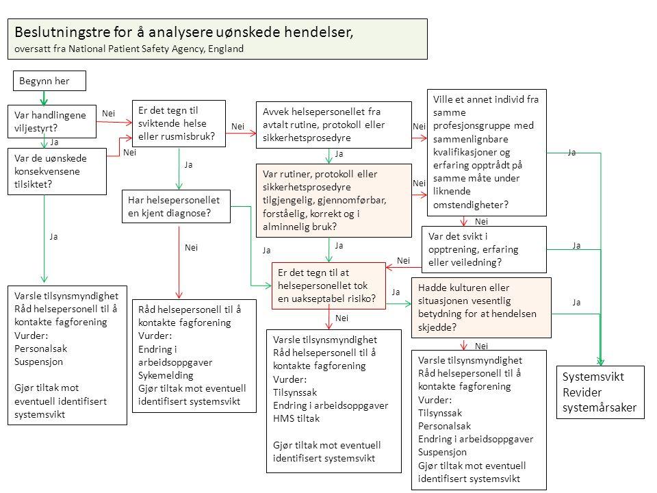 Beslutningstre for å analysere uønskede hendelser, oversatt fra National Patient Safety Agency, England Var handlingene viljestyrt? Er det tegn til sv