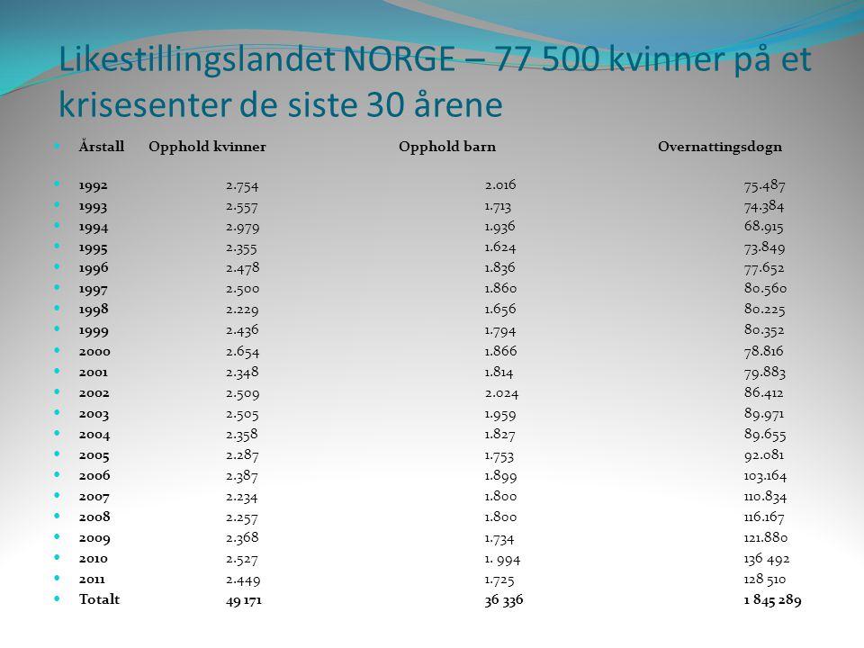 Likestillingslandet NORGE – 77 500 kvinner på et krisesenter de siste 30 årene  Årstall Opphold kvinner Opphold barn Overnattingsdøgn  19922.7542.01