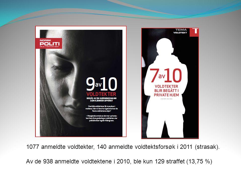 1077 anmeldte voldtekter, 140 anmeldte voldtektsforsøk i 2011 (strasak). Av de 938 anmeldte voldtektene i 2010, ble kun 129 straffet (13,75 %)
