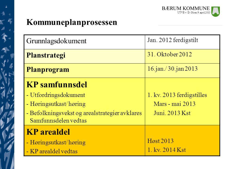 Grunnlagsdokument Jan. 2012 ferdigstilt Planstrategi 31. Oktober 2012 Planprogram 16.jan./ 30.jan 2013 KP samfunnsdel - Utfordringsdokument - Høringsu