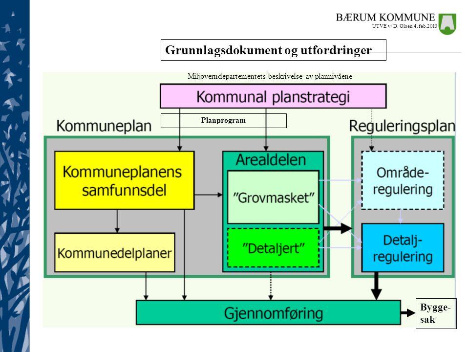 Miljøverndepartementets beskrivelse av plannivåene Grunnlagsdokument og utfordringer Planprogram Bygge- sak UTVE v/ D. Olsen 4. feb.2013