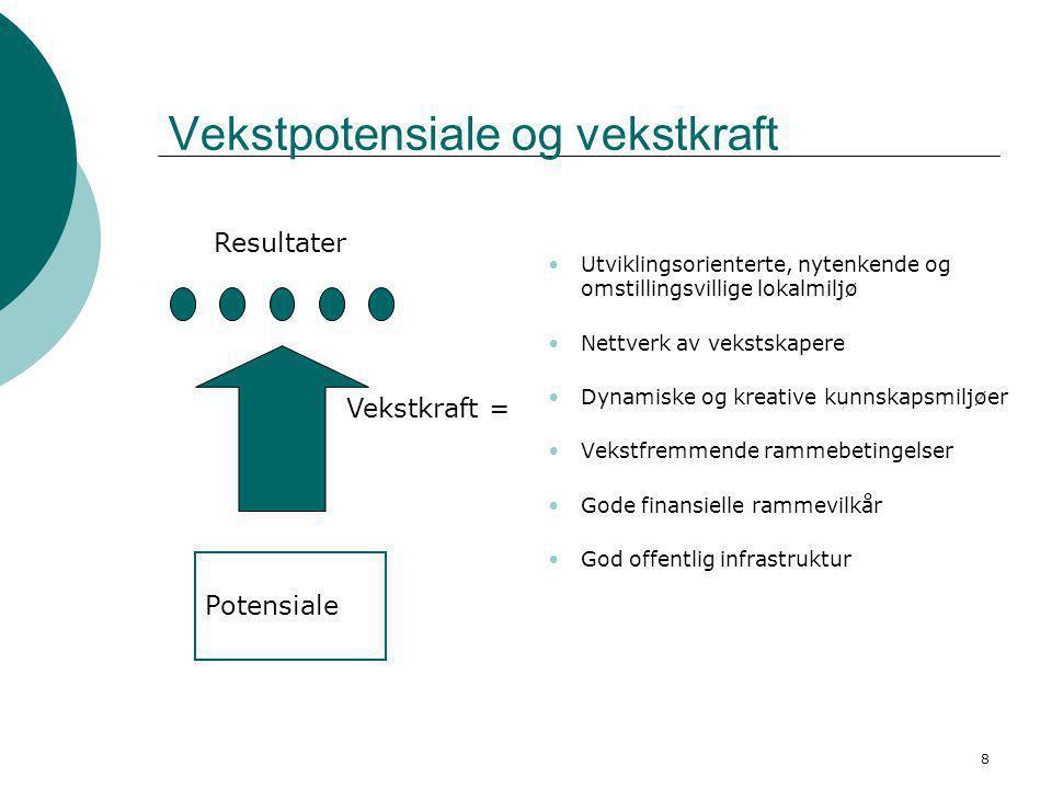 8 Vekstpotensiale og vekstkraft •Utviklingsorienterte, nytenkende og omstillingsvillige lokalmiljø •Nettverk av vekstskapere •Dynamiske og kreative ku
