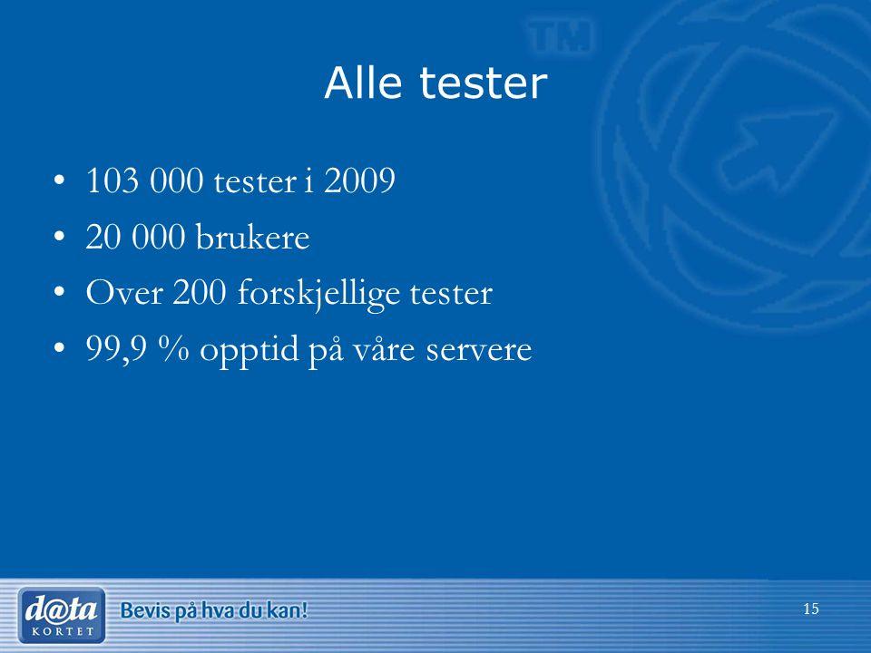 Alle tester •103 000 tester i 2009 •20 000 brukere •Over 200 forskjellige tester •99,9 % opptid på våre servere 15