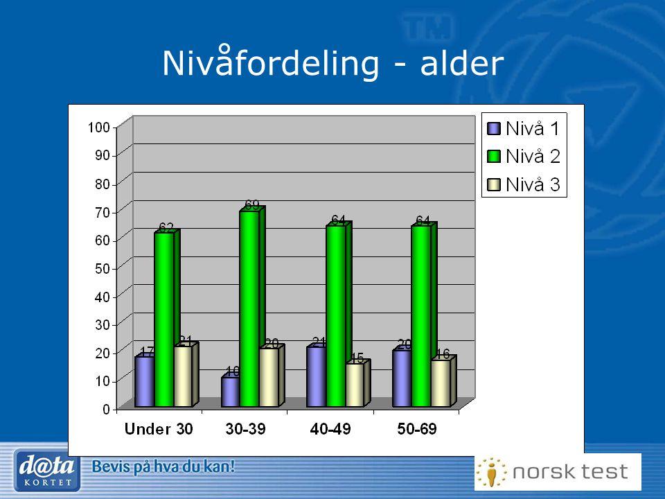 Nivåfordeling - alder