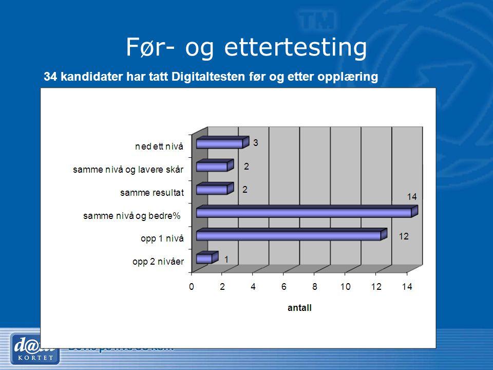 Før- og ettertesting 34 kandidater har tatt Digitaltesten før og etter opplæring