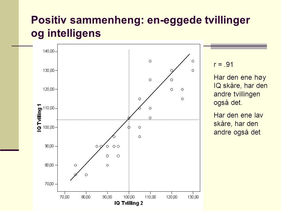 Positiv sammenheng: en-eggede tvillinger og intelligens r =.91 Har den ene høy IQ skåre, har den andre tvillingen også det. Har den ene lav skåre, har