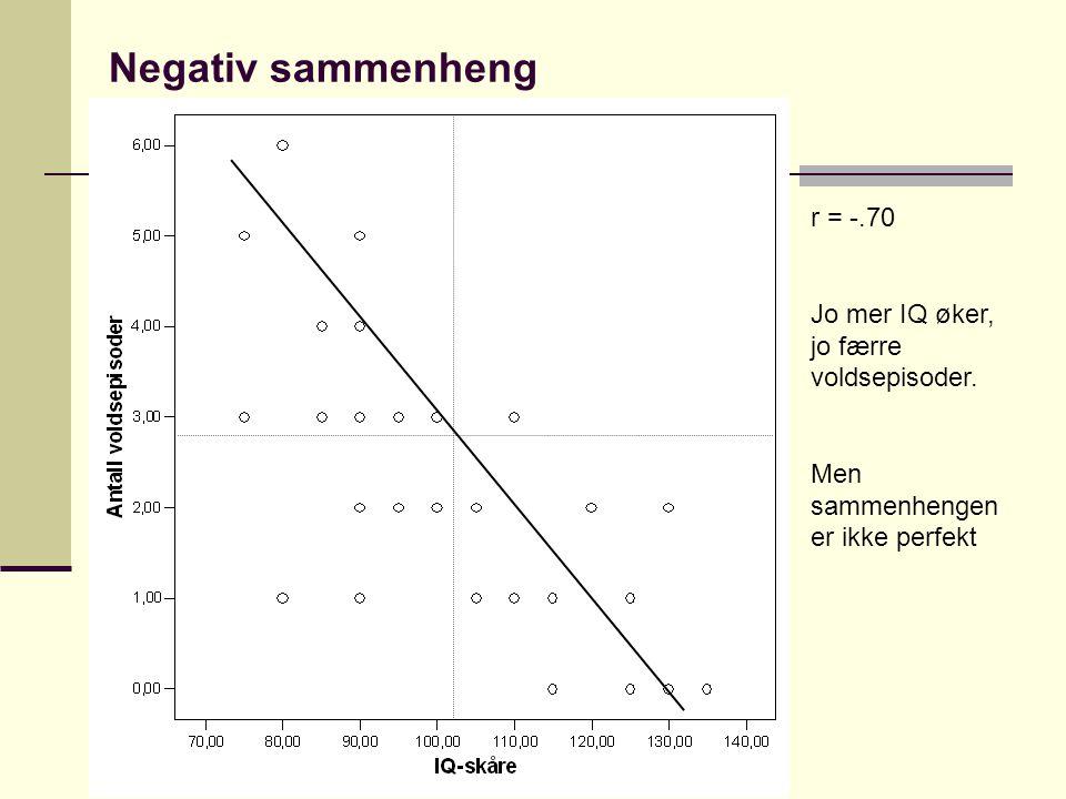 Negativ sammenheng r = -.70 Jo mer IQ øker, jo færre voldsepisoder. Men sammenhengen er ikke perfekt