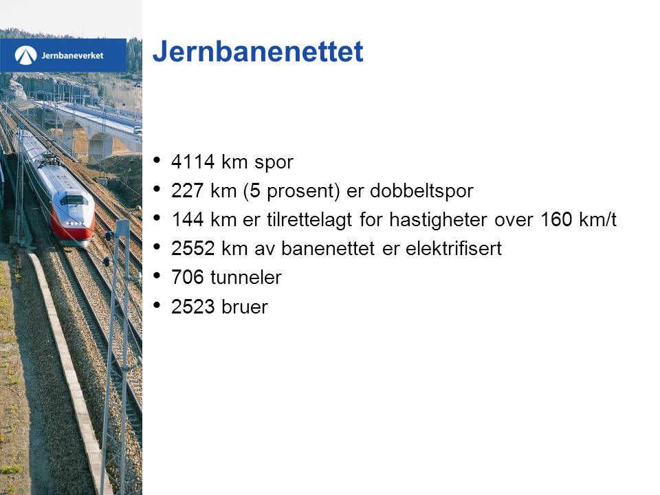 Jernbanenettet • 4114 km spor • 227 km (5 prosent) er dobbeltspor • 144 km er tilrettelagt for hastigheter over 160 km/t • 2552 km av banenettet er el