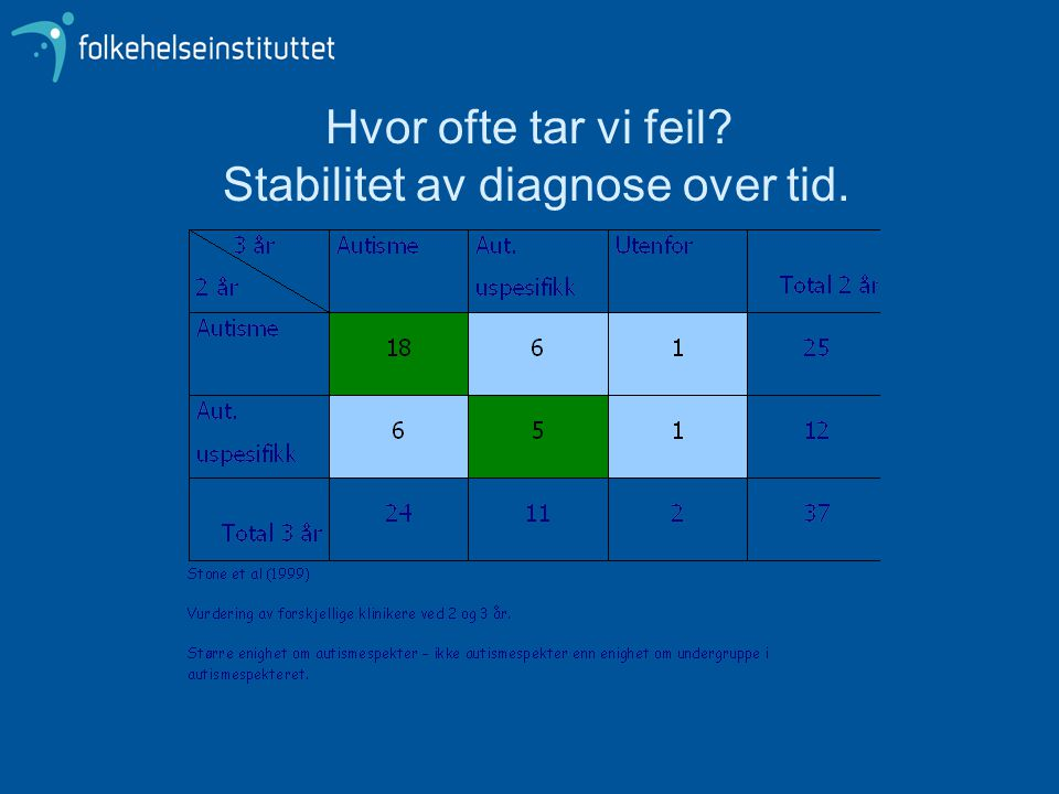Hvor ofte tar vi feil? Stabilitet av diagnose over tid.