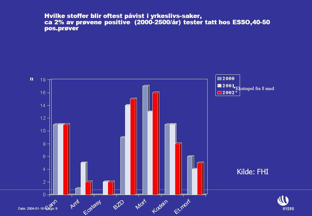 Date: 2004-01-16 • Page: 9 Hvilke stoffer blir oftest påvist i yrkeslivs-saker, ca 2% av prøvene positive (2000-2500/år) tester tatt hos ESSO,40-50 pos.prøver *Ekstrapol fra 8 mnd Kilde: FHI