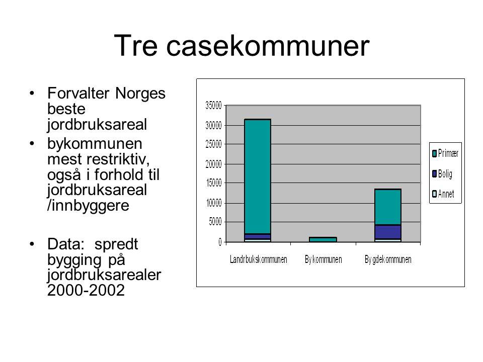 Tre casekommuner •Forvalter Norges beste jordbruksareal •bykommunen mest restriktiv, også i forhold til jordbruksareal /innbyggere •Data: spredt byggi