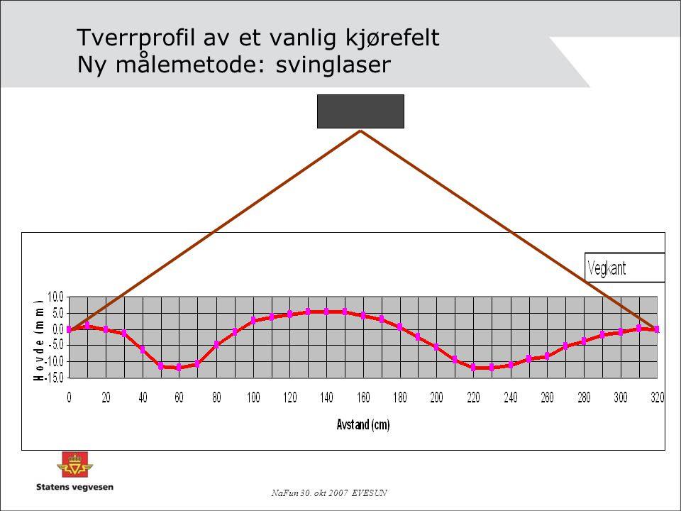 NaFun 30. okt 2007 EVESUN Tverrprofil av et vanlig kjørefelt Ny målemetode: svinglaser