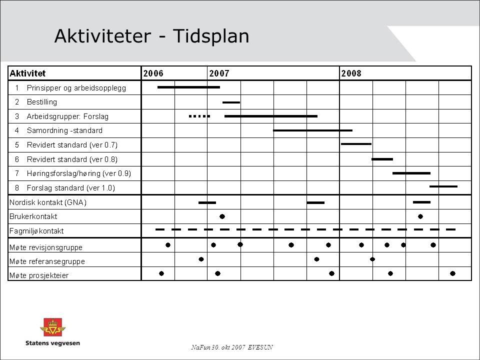 NaFun 30. okt 2007 EVESUN Aktiviteter - Tidsplan