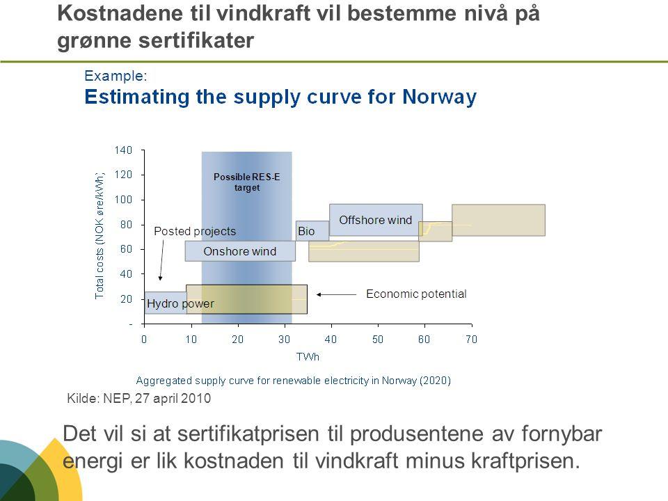 Kostnadene til vindkraft vil bestemme nivå på grønne sertifikater Det vil si at sertifikatprisen til produsentene av fornybar energi er lik kostnaden