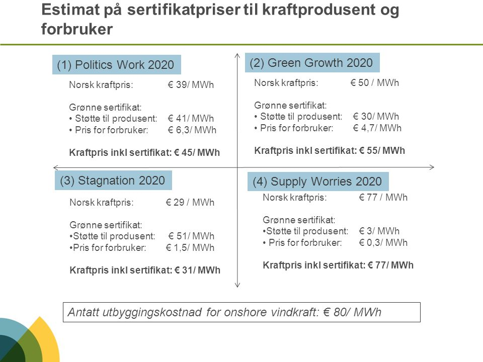 Estimat på sertifikatpriser til kraftprodusent og forbruker (1) Politics Work 2020 (2) Green Growth 2020 (3) Stagnation 2020 (4) Supply Worries 2020 N