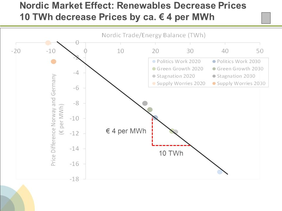 Nordic Market Effect: Renewables Decrease Prices 10 TWh decrease Prices by ca. € 4 per MWh 10 TWh € 4 per MWh