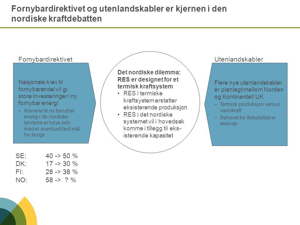Estimat på sertifikatpriser til kraftprodusent og forbruker (1) Politics Work 2020 (2) Green Growth 2020 (3) Stagnation 2020 (4) Supply Worries 2020 Norsk kraftpris: € 39/ MWh Grønne sertifikat: • Støtte til produsent: € 41/ MWh • Pris for forbruker: € 6,3/ MWh Kraftpris inkl sertifikat: € 45/ MWh Norsk kraftpris: € 29 / MWh Grønne sertifikat: •Støtte til produsent: € 51/ MWh •Pris for forbruker: € 1,5/ MWh Kraftpris inkl sertifikat: € 31/ MWh Norsk kraftpris: € 77 / MWh Grønne sertifikat: •Støtte til produsent: € 3/ MWh • Pris for forbruker: € 0,3/ MWh Kraftpris inkl sertifikat: € 77/ MWh Antatt utbyggingskostnad for onshore vindkraft: € 80/ MWh Norsk kraftpris: € 50 / MWh Grønne sertifikat: • Støtte til produsent: € 30/ MWh • Pris for forbruker: € 4,7/ MWh Kraftpris inkl sertifikat: € 55/ MWh