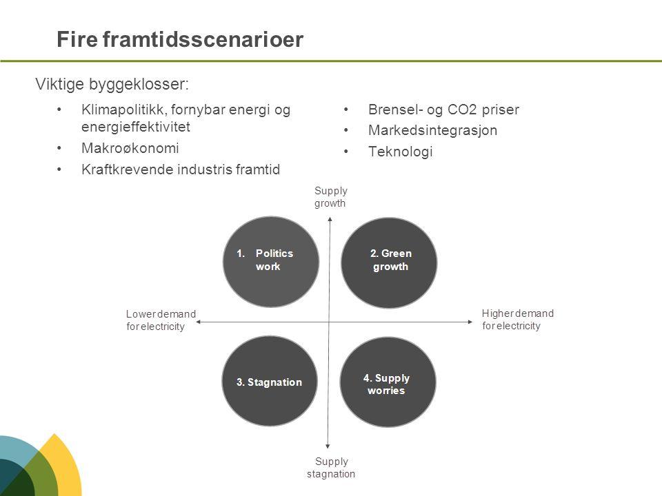 Forutsetninger for scenarioene Higher demand for electricity Lower demand for electricity Supply growth Supply stagnation 1.