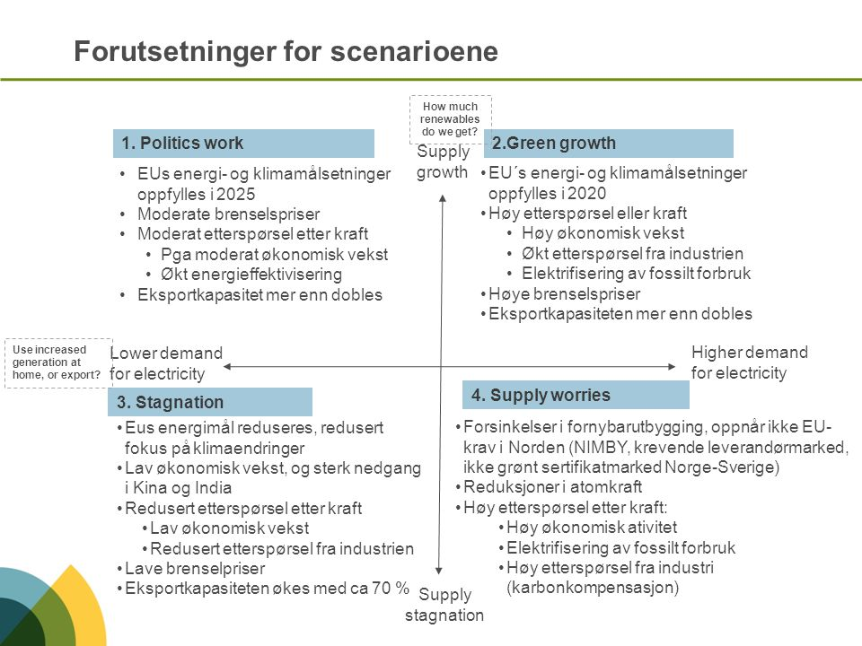 The Nordics are likely to Experience a Large Surplus in the Coming Years (Results for 2020) (3) Stagnation (1) Politics Work (2) Green Growth (4) Supply Worries 46 TWh 23 TWh 28 TWh 7 TWh export import balance Ca 2010