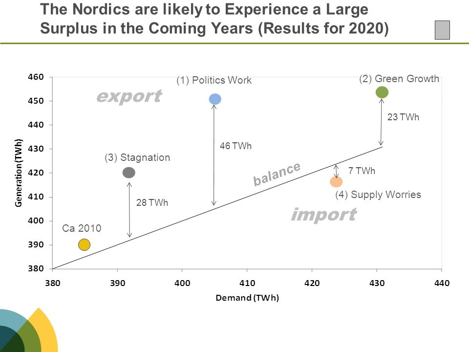 The Nordics are likely to Experience a Large Surplus in the Coming Years (Results for 2020) (3) Stagnation (1) Politics Work (2) Green Growth (4) Supp