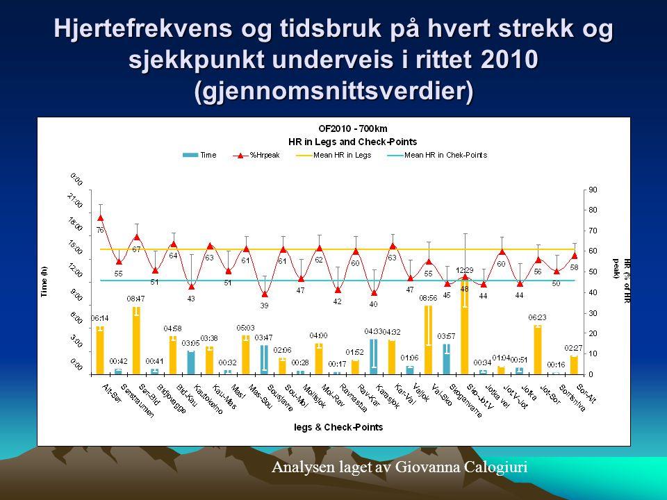 Hjertefrekvens og tidsbruk på hvert strekk og sjekkpunkt underveis i rittet 2010 (gjennomsnittsverdier) Analysen laget av Giovanna Calogiuri