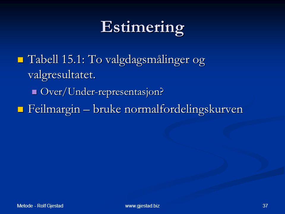 Metode - Rolf Gjestad 37www.gjestad.biz Estimering  Tabell 15.1: To valgdagsmålinger og valgresultatet.  Over/Under-representasjon?  Feilmargin – b