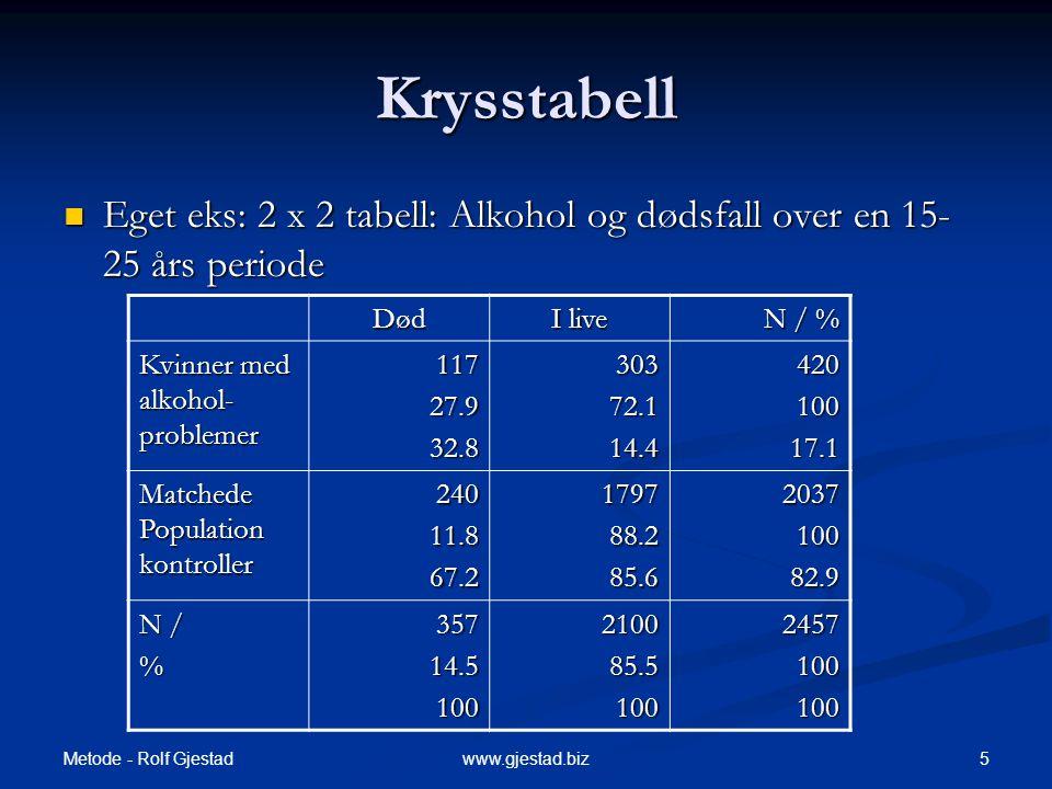 Metode - Rolf Gjestad 5www.gjestad.biz Krysstabell  Eget eks: 2 x 2 tabell: Alkohol og dødsfall over en 15- 25 års periode Død I live N / % Kvinner m