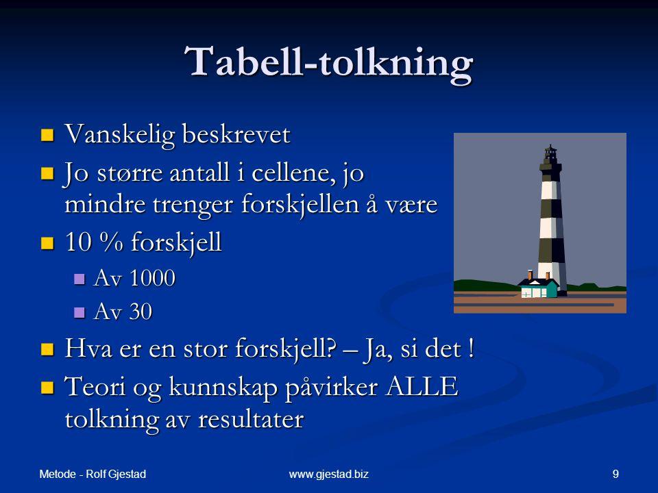 Metode - Rolf Gjestad 9www.gjestad.biz Tabell-tolkning  Vanskelig beskrevet  Jo større antall i cellene, jo mindre trenger forskjellen å være  10 %