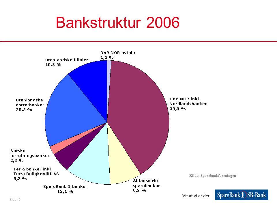 Side 10 Bankstruktur 2006 Kilde: Sparebankforeningen