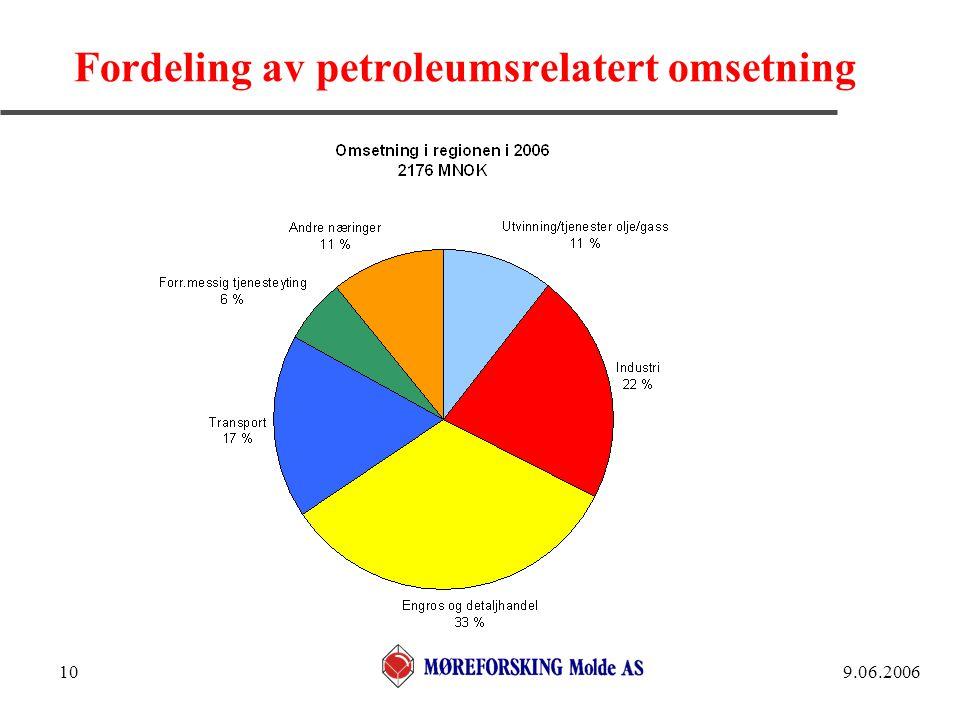 9.06.200610 Fordeling av petroleumsrelatert omsetning