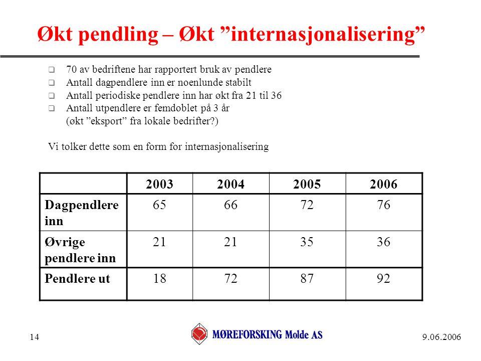 """9.06.200614 Økt pendling – Økt """"internasjonalisering""""  70 av bedriftene har rapportert bruk av pendlere  Antall dagpendlere inn er noenlunde stabilt"""