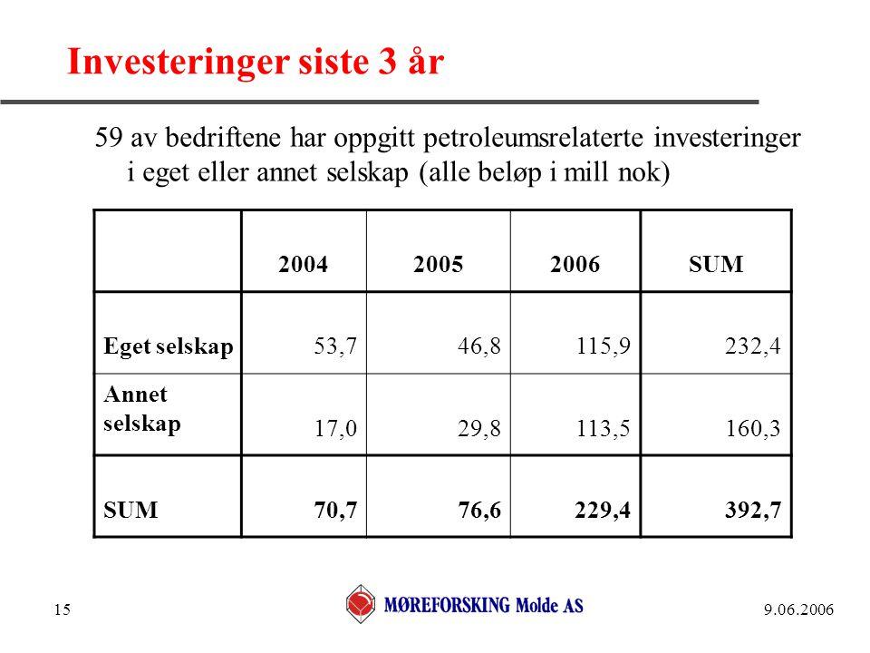 9.06.200615 Investeringer siste 3 år 59 av bedriftene har oppgitt petroleumsrelaterte investeringer i eget eller annet selskap (alle beløp i mill nok)