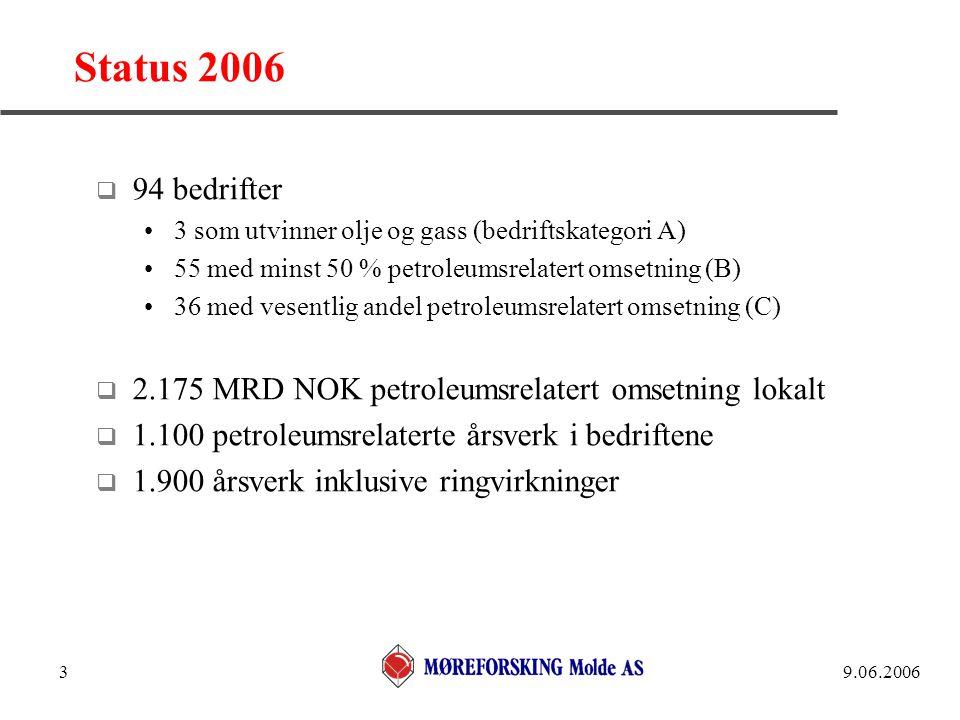 9.06.20063 Status 2006  94 bedrifter •3 som utvinner olje og gass (bedriftskategori A) •55 med minst 50 % petroleumsrelatert omsetning (B) •36 med ve
