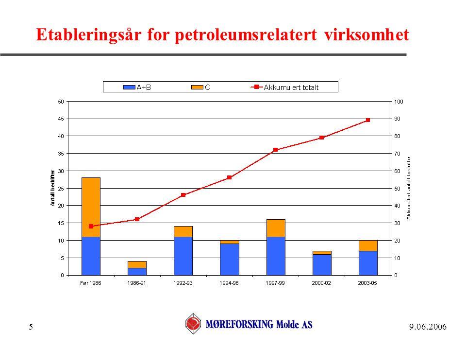 9.06.20065 Etableringsår for petroleumsrelatert virksomhet