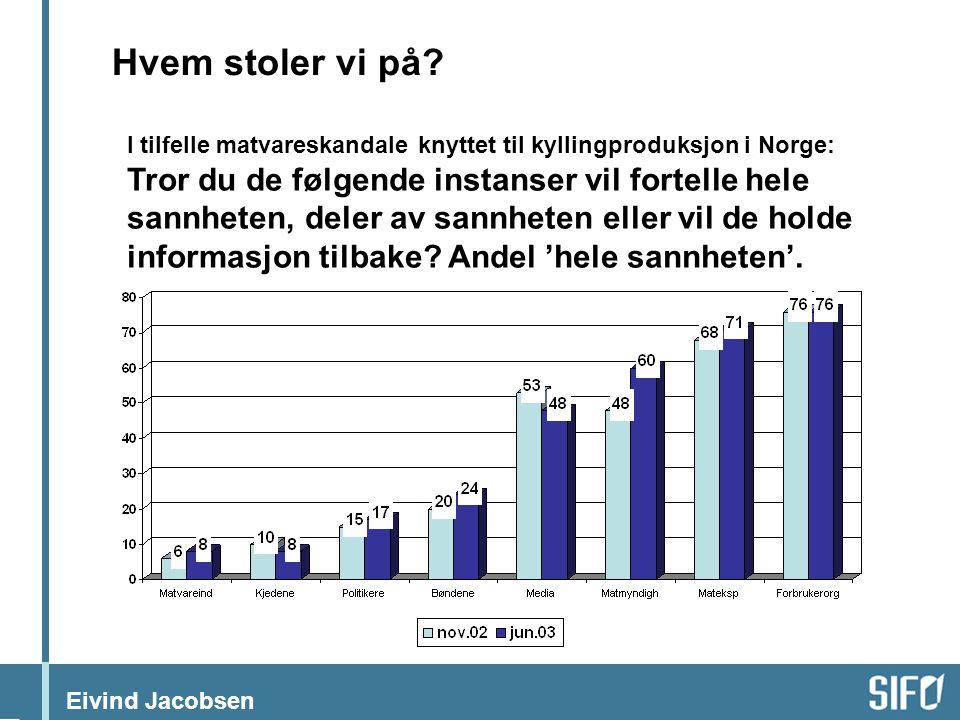Eivind Jacobsen I tilfelle matvareskandale knyttet til kyllingproduksjon i Norge: Tror du de følgende instanser vil fortelle hele sannheten, deler av