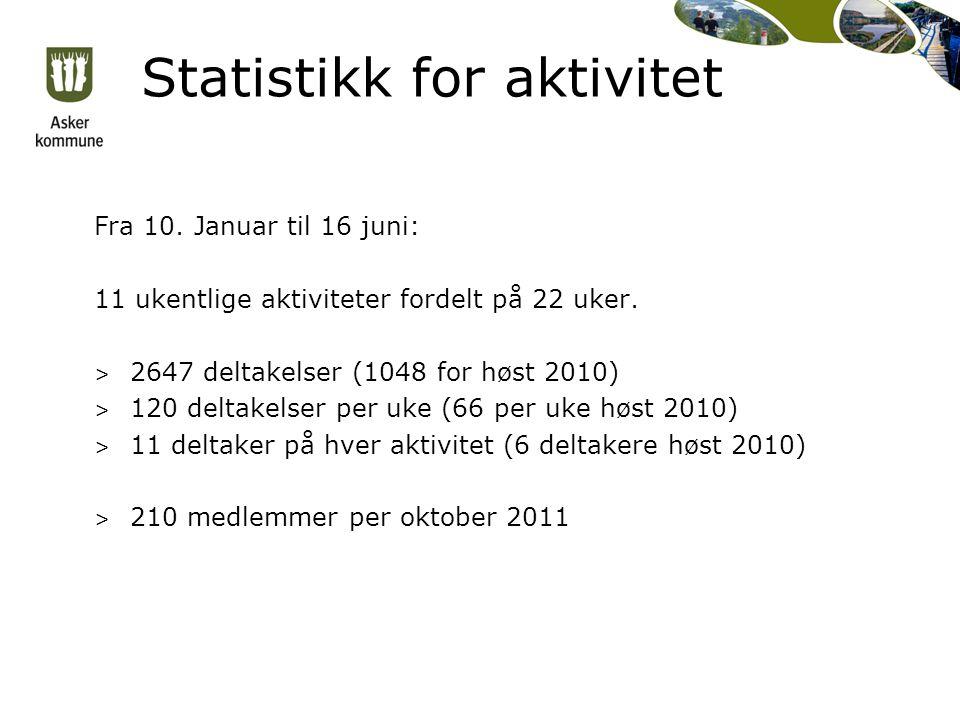 Statistikk for aktivitet Fra 10. Januar til 16 juni: 11 ukentlige aktiviteter fordelt på 22 uker. > 2647 deltakelser (1048 for høst 2010) > 120 deltak