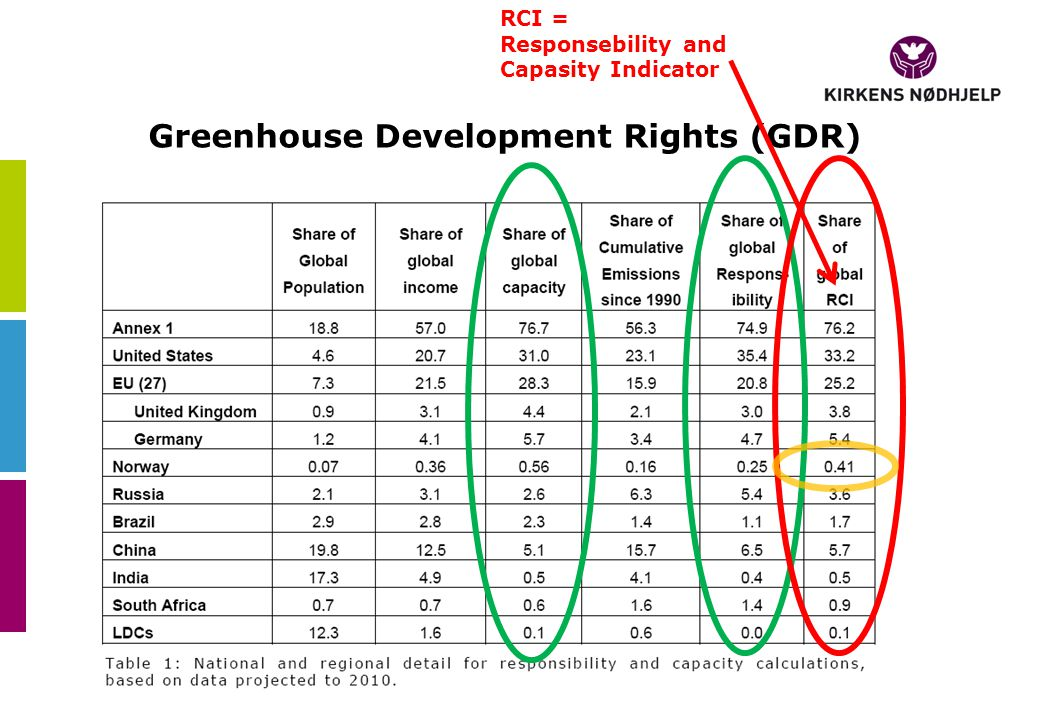 Greenhouse Development Rights (GDR) RCI = Responsebility and Capasity Indicator