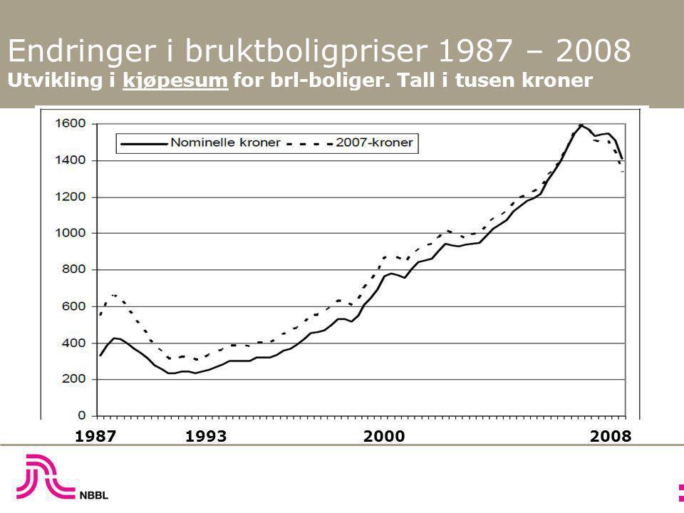 Endringer i bruktboligpriser 1987 – 2008 Utvikling i kjøpesum for brl-boliger. Tall i tusen kroner 1987 1993 2000 2008