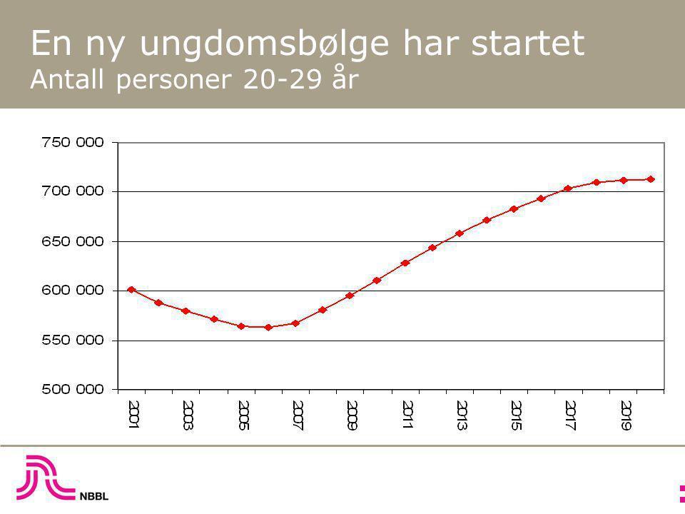 En ny ungdomsbølge har startet Antall personer 20-29 år