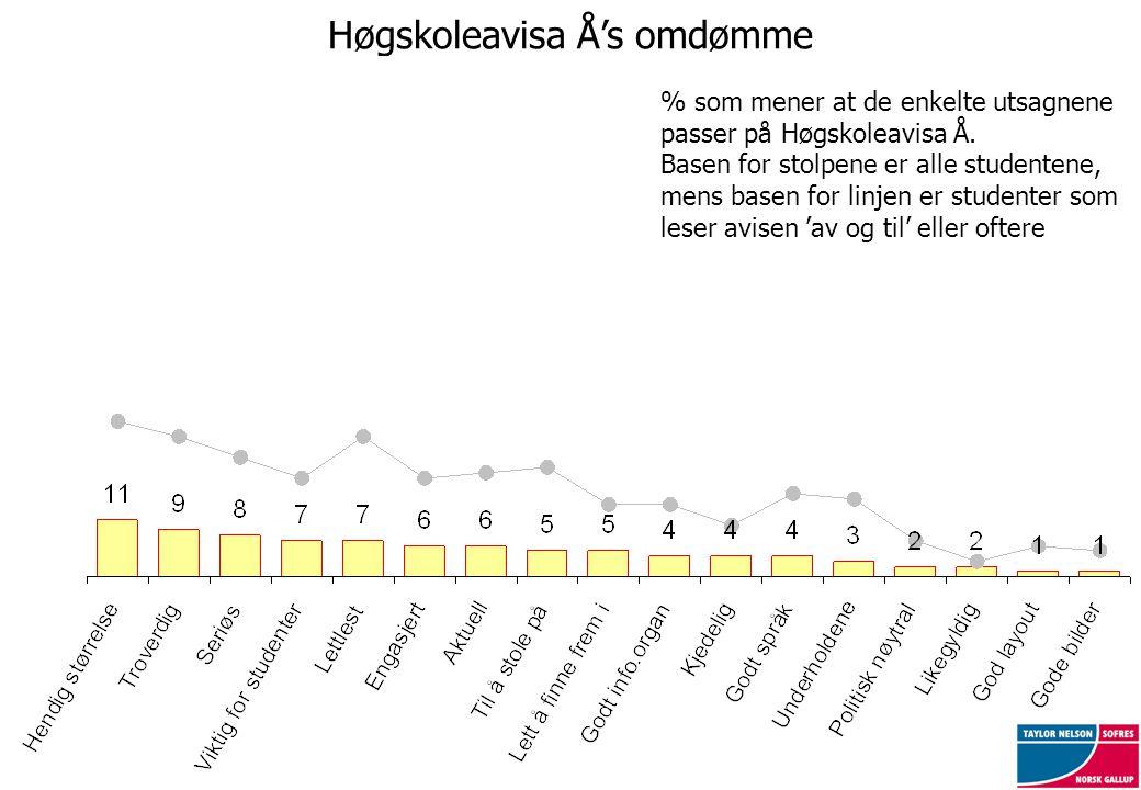 Høgskoleavisa Å's omdømme % som mener at de enkelte utsagnene passer på Høgskoleavisa Å. Basen for stolpene er alle studentene, mens basen for linjen
