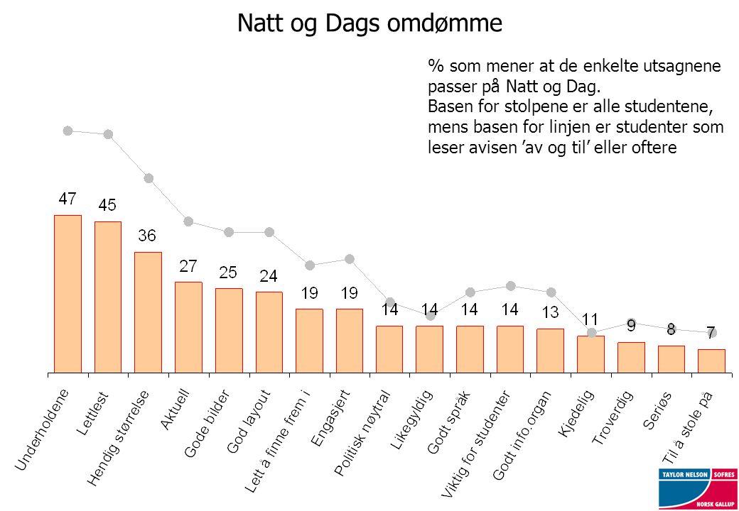 Natt og Dags omdømme % som mener at de enkelte utsagnene passer på Natt og Dag.
