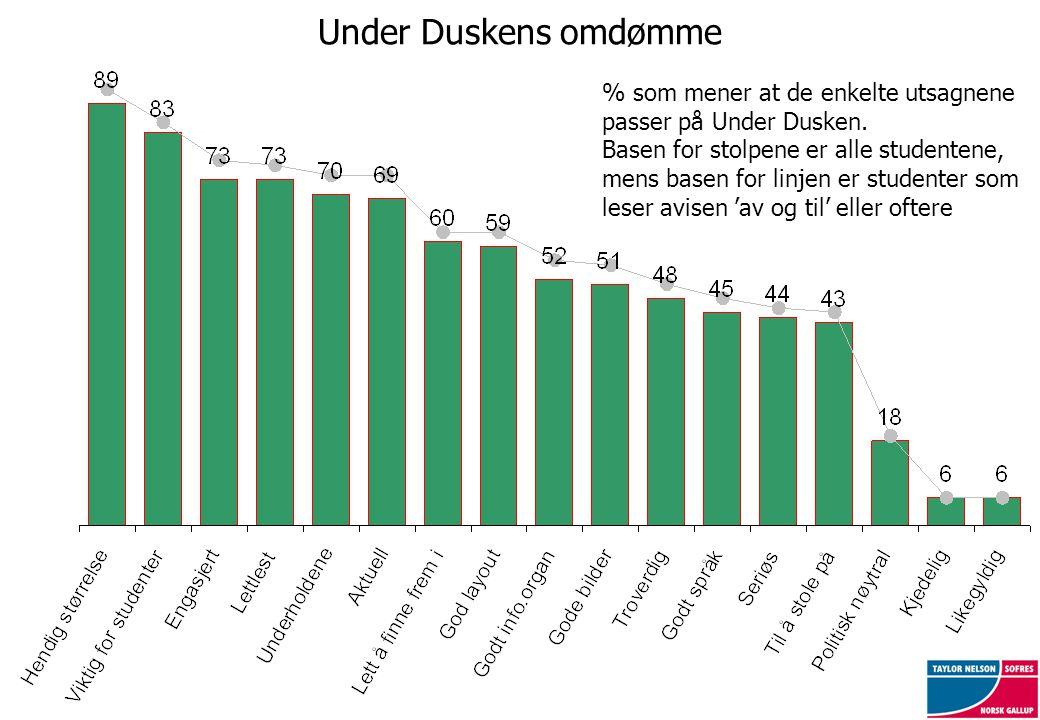 Under Duskens omdømme % som mener at de enkelte utsagnene passer på Under Dusken. Basen for stolpene er alle studentene, mens basen for linjen er stud
