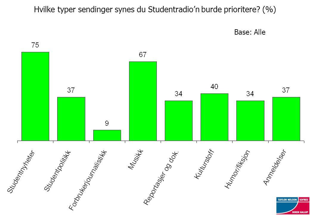 Hvilke typer sendinger synes du Studentradio'n burde prioritere (%) Base: Alle