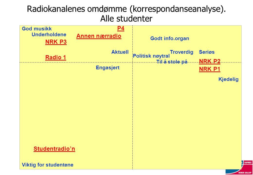 Radiokanalenes omdømme (korrespondanseanalyse). Alle studenter NRK P2 Studentradio'n Annen nærradio Til å stole på Underholdene Politisk nøytral Godt