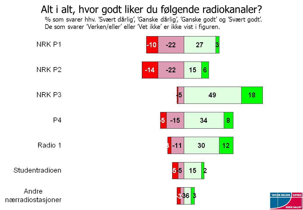 Alt i alt, hvor godt liker du følgende radiokanaler? % som svarer hhv. 'Svært dårlig', 'Ganske dårlig', 'Ganske godt' og 'Svært godt'. De som svarer '