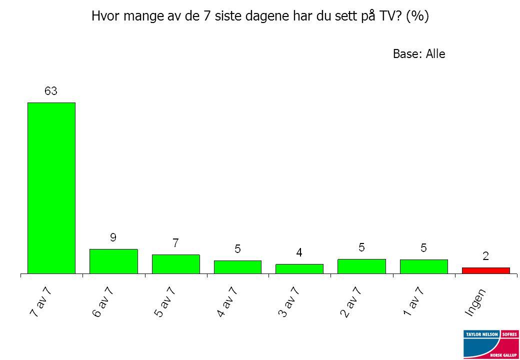Base: Alle Hvor mange av de 7 siste dagene har du sett på TV (%)