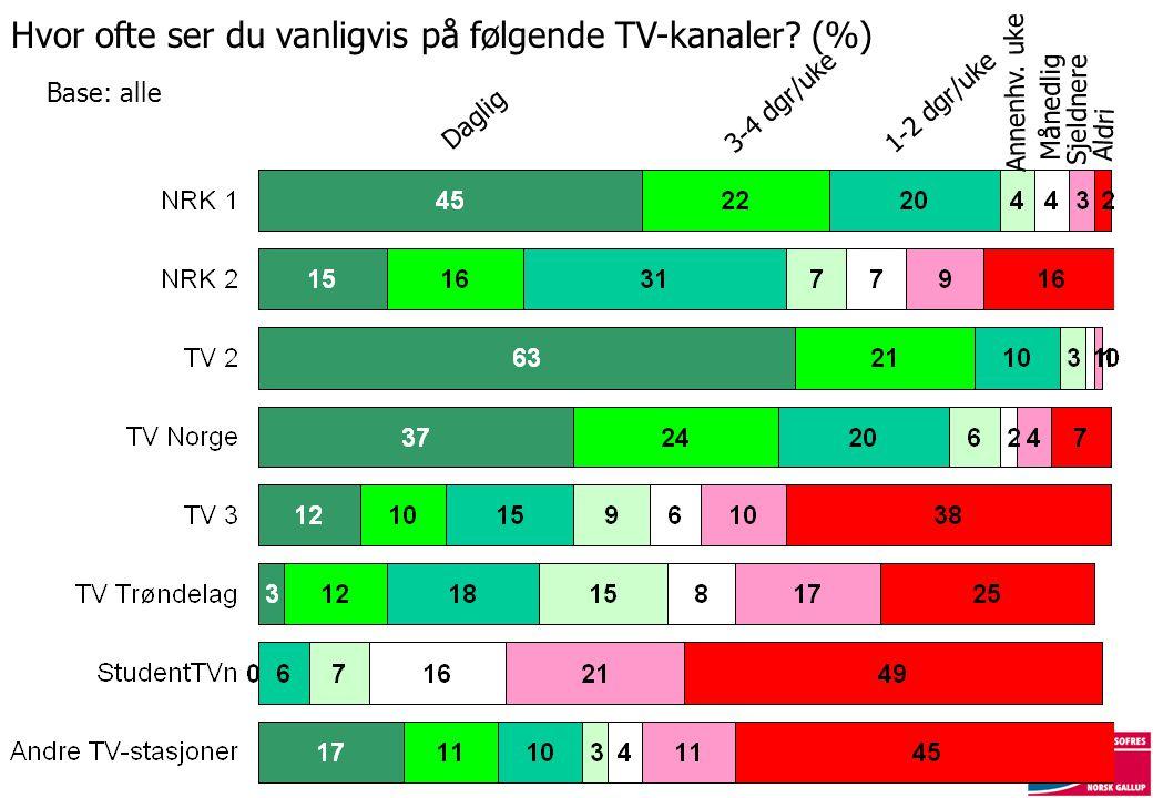 Hvor ofte ser du vanligvis på følgende TV-kanaler? (%) Base: alle Daglig 1-2 dgr/uke Annenhv. uke Månedlig Sjeldnere Aldri 3-4 dgr/uke